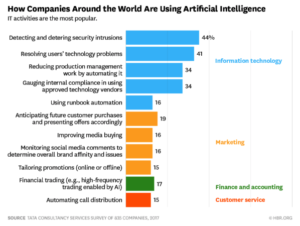 How companies around the world are using artificial intelligence chart from hbr.org