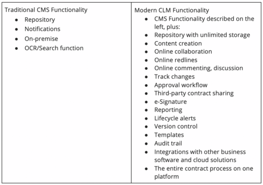 comparison of cms vs clm functionality
