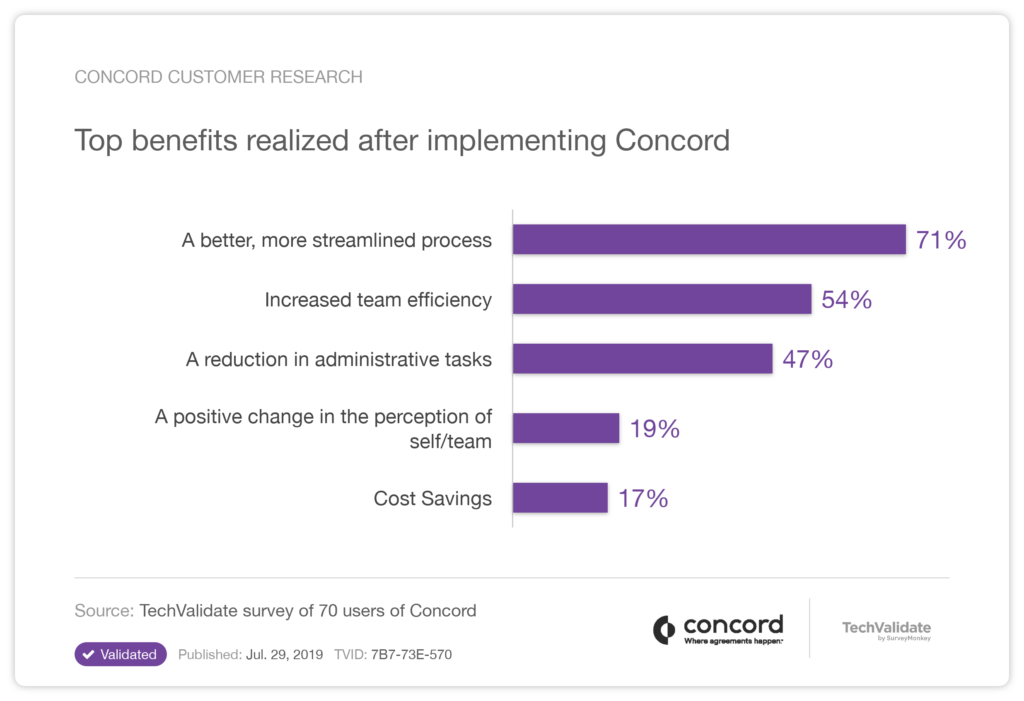 Benefits of Concord's Contract Management Software
