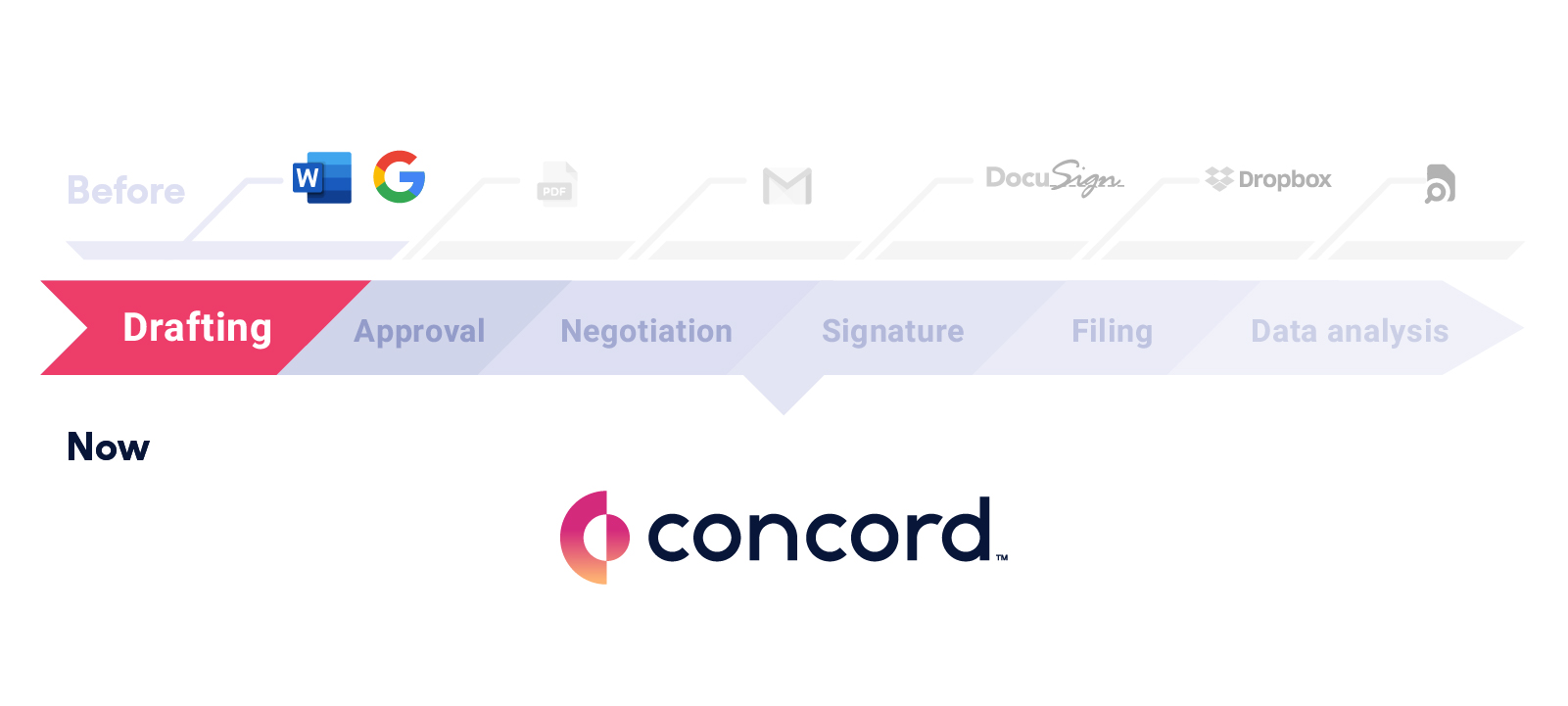 Stages of Contract Management: First stage - drafting a contract