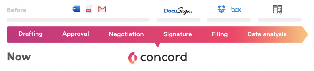 Learn about the stages of contract management in this article.