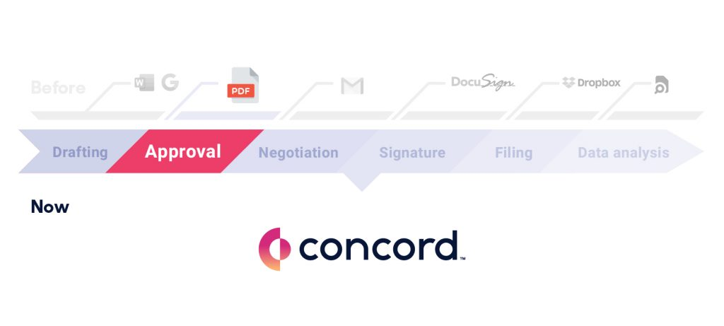 The second stage of the contract lifecycle is getting internal approval.