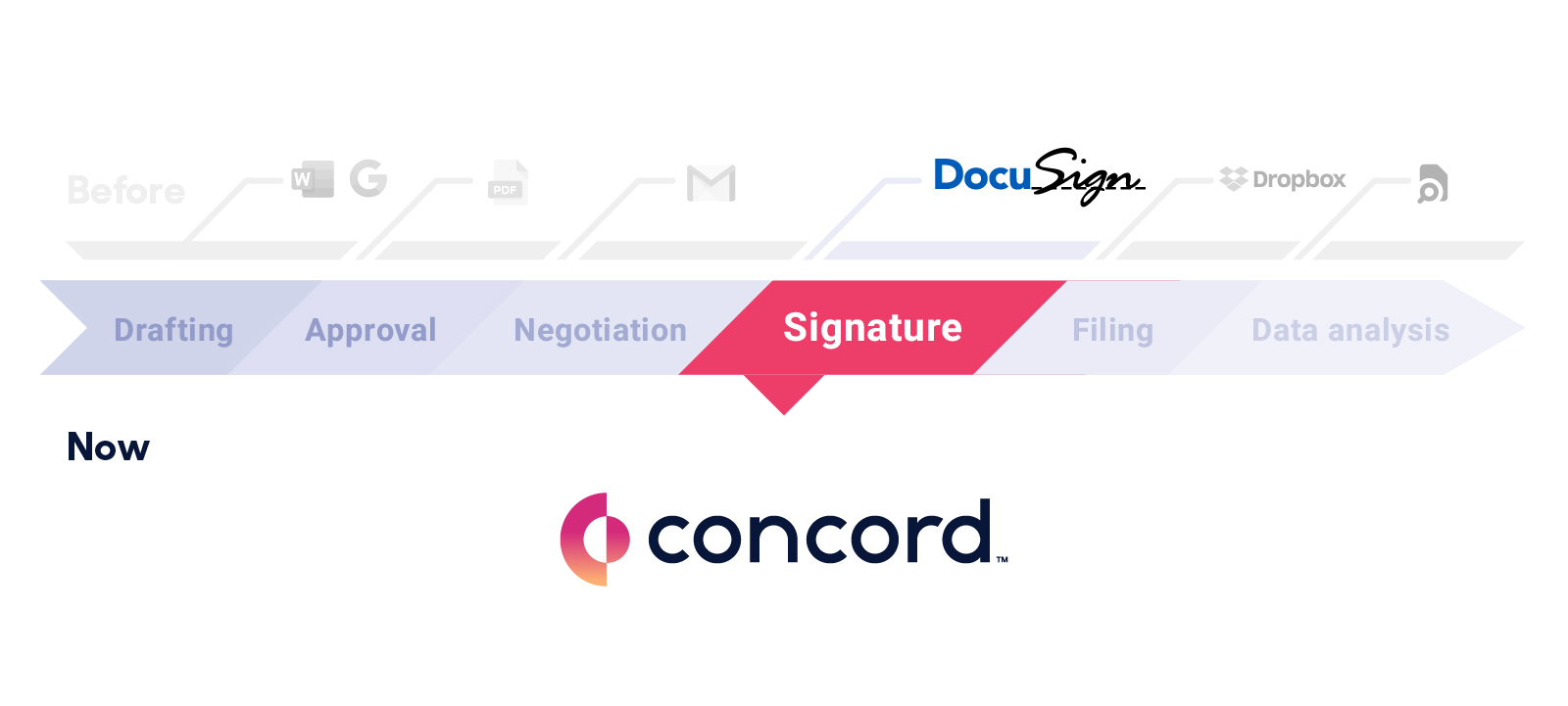 Electronic signatures are the final stage in finalizing the contract, but not the last stage of the contract lifecycle.