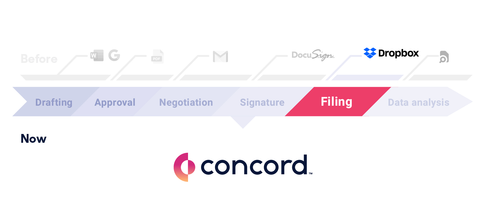 This article is about the last stage of the contract lifecycle, secure document storage and establishing a repository.