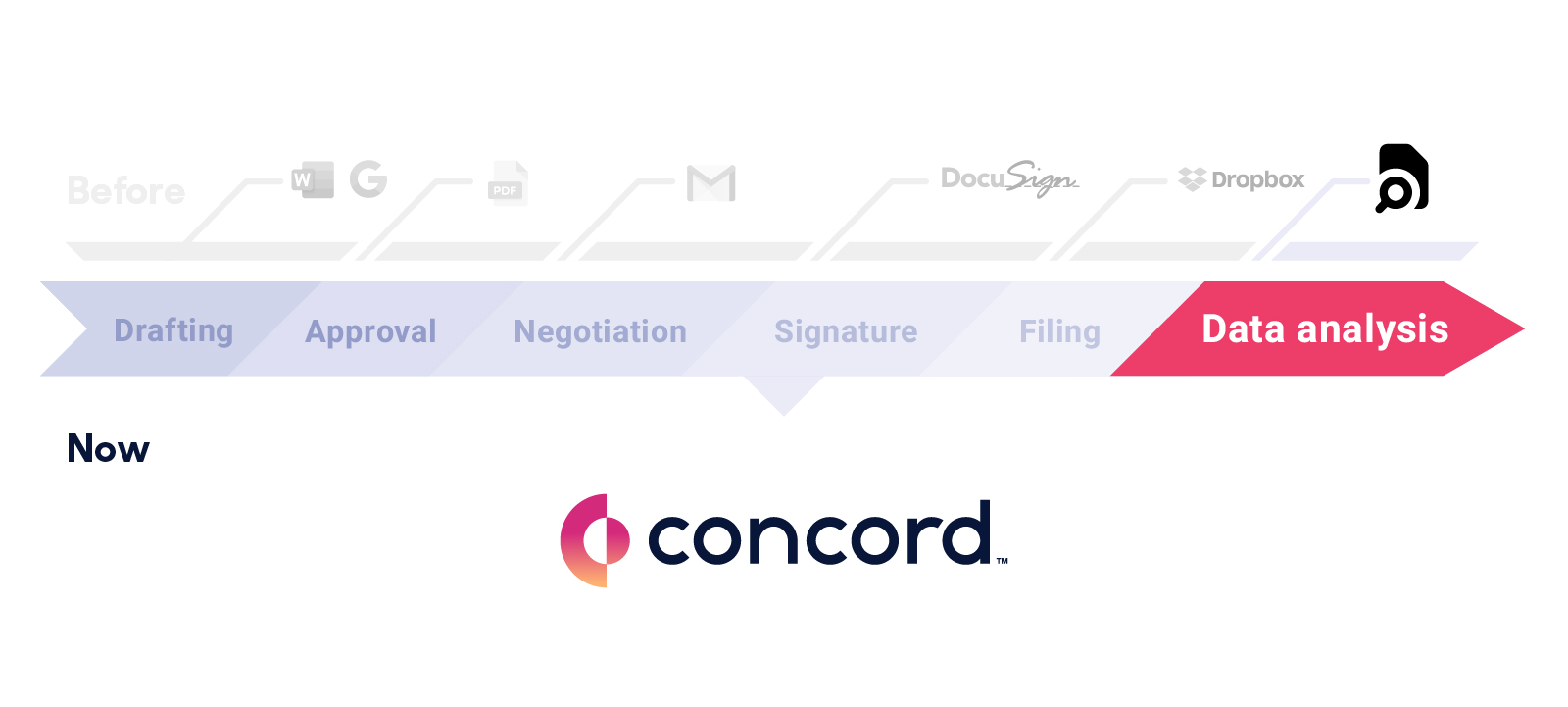 The final stage of the contract lifecycle is tracking contract renewals and analyzing document data.